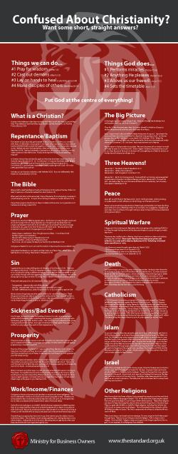 std Christianity Infographic 250